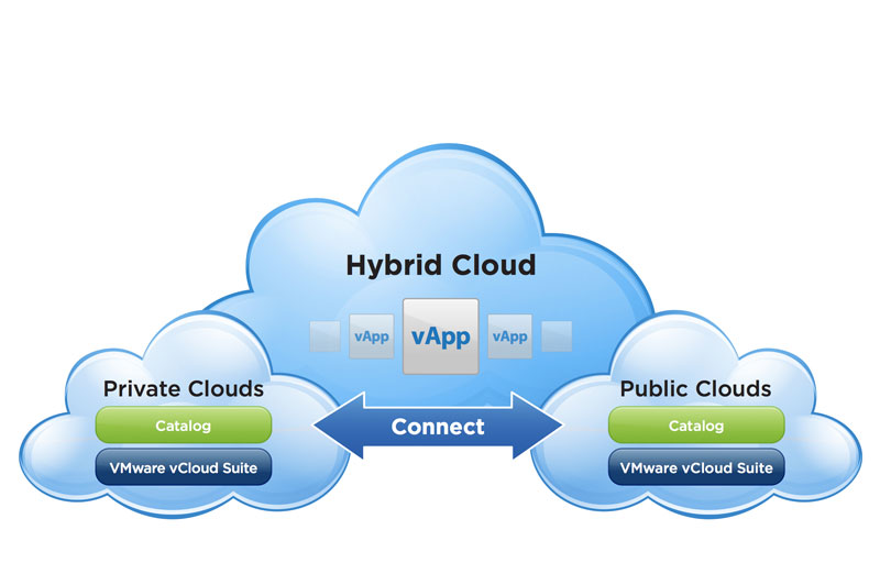 Hybrid Cloud - vmware